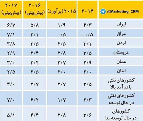 پیش بینی رشد اقتصادی ایران در سال ۲۰۱۶