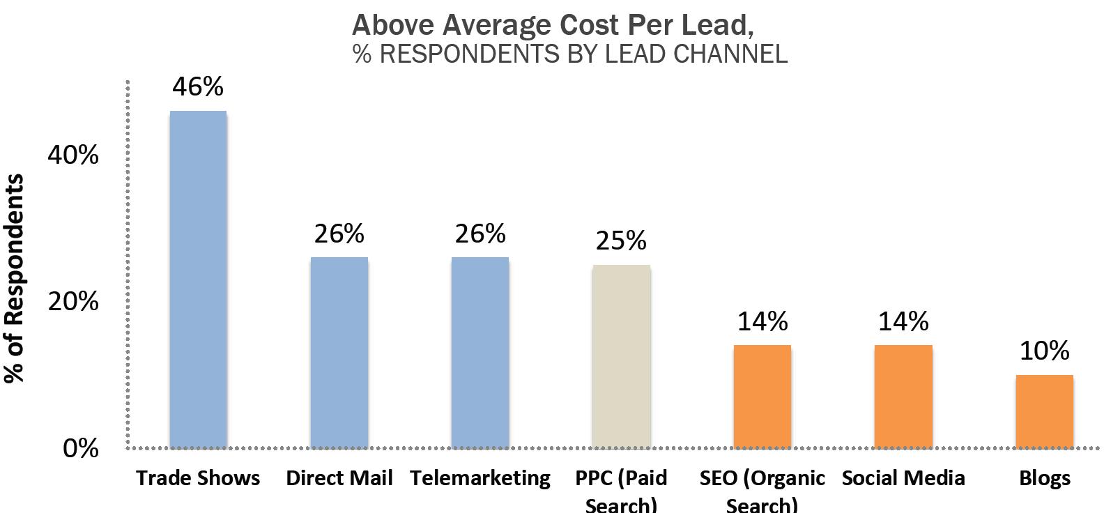 متوسط سرانه هزینه به ازای هر سرنخ فروش: نتایج یک مطالعه پیمایشی روی نمونه آماری 972 نفر از متخصصان بازاریابی