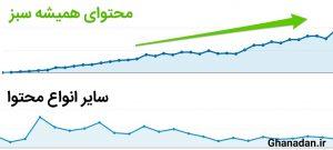 نمایی از مقایسه اثر محتوای همیشه سبز بر ترافیک سایت نسبت به سایر انواع محتوا